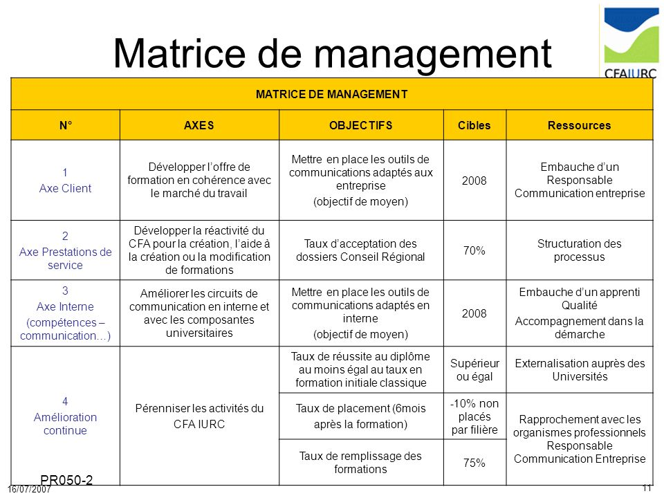 Matrice de management PR050-2 MATRICE DE MANAGEMENT N° AXES OBJECTIFS
