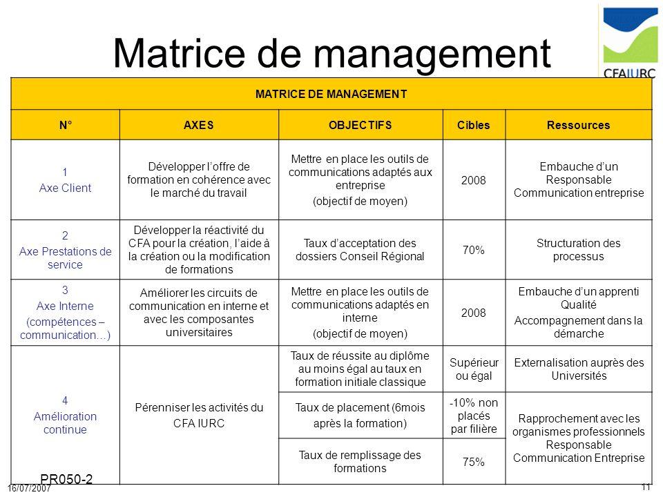 Matrice de management PR050-2 MATRICE DE MANAGEMENT N° AXES OBJECTIFS