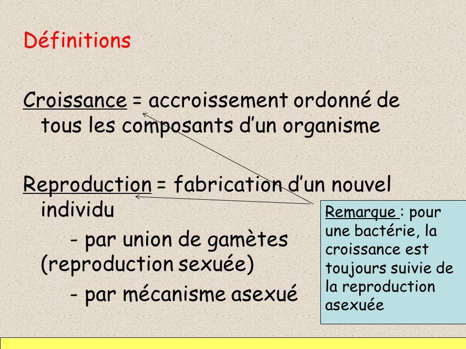 Reproduction = fabrication d'un nouvel individu