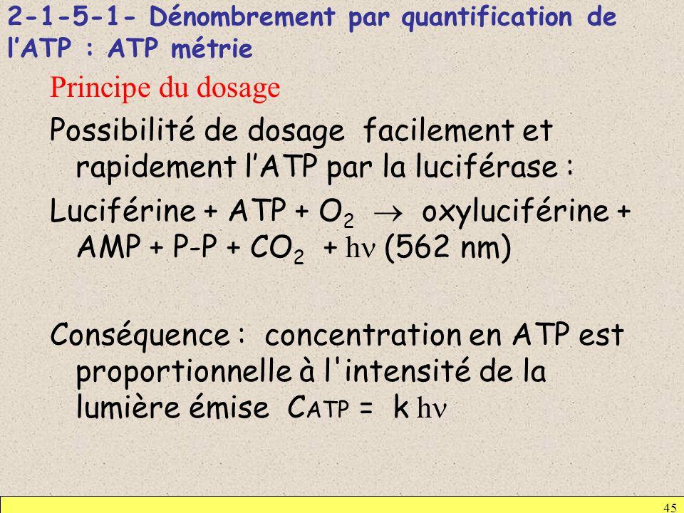 2-1-5-1- Dénombrement par quantification de l'ATP : ATP métrie