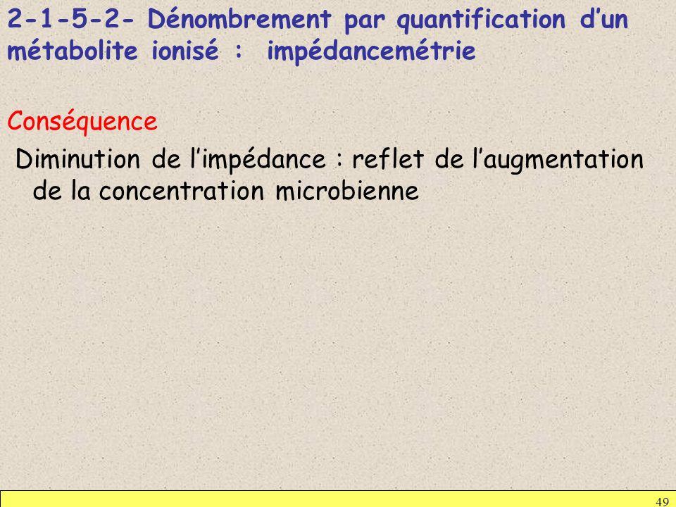 2-1-5-2- Dénombrement par quantification d'un métabolite ionisé : impédancemétrie