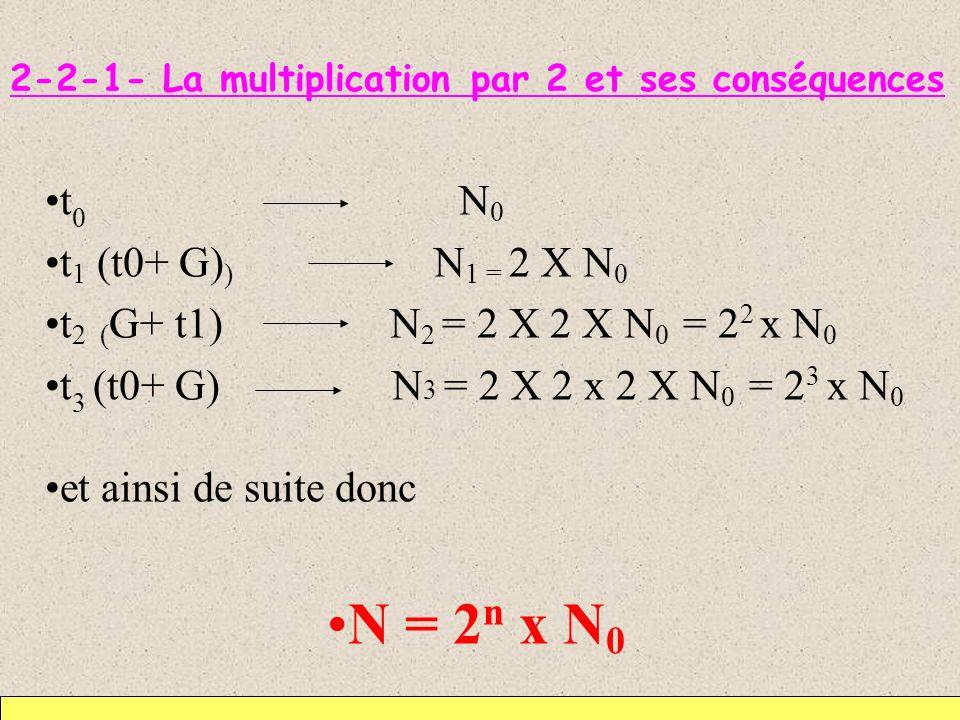 2-2-1- La multiplication par 2 et ses conséquences