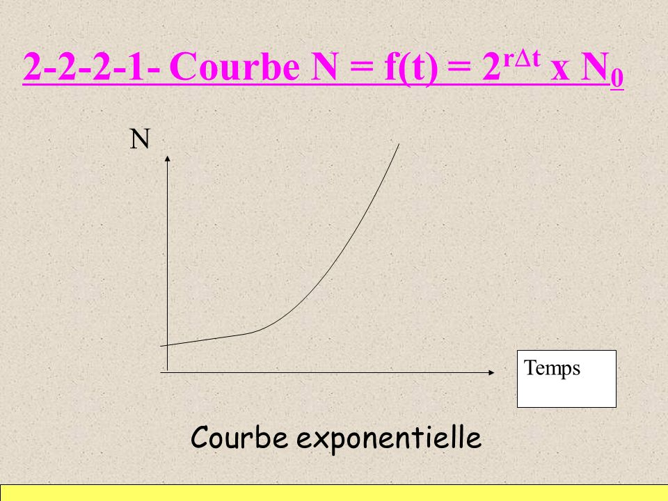 2-2-2-1- Courbe N = f(t) = 2rDt x N0