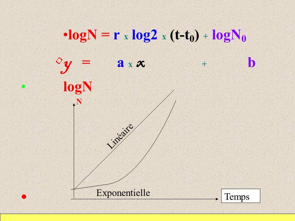 logN = r x log2 x (t-t0) + logN0 y = a x x + b logN N
