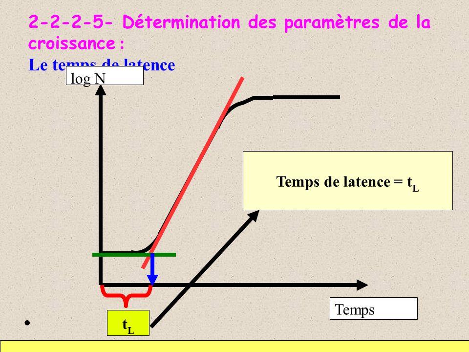 2-2-2-5- Détermination des paramètres de la croissance : Le temps de latence