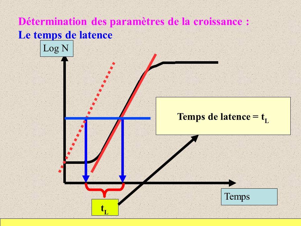 Détermination des paramètres de la croissance : Le temps de latence