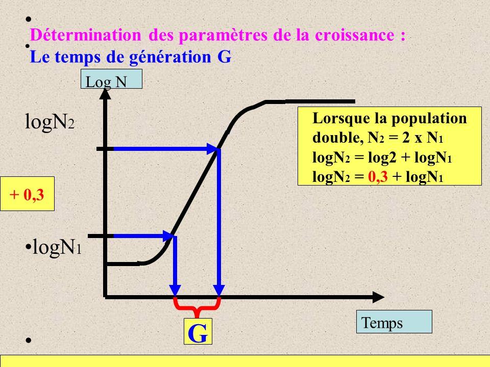 Détermination des paramètres de la croissance : Le temps de génération G