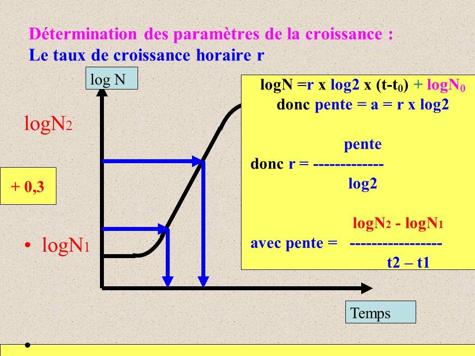 logN =r x log2 x (t-t0) + logN0