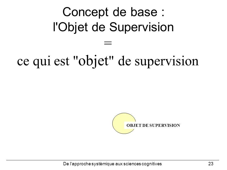 Concept de base : l Objet de Supervision