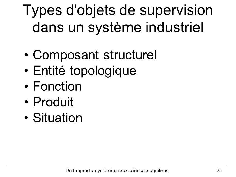 Types d objets de supervision dans un système industriel