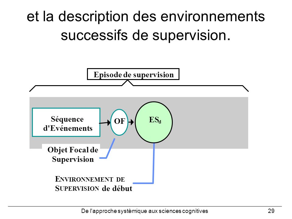 et la description des environnements successifs de supervision.