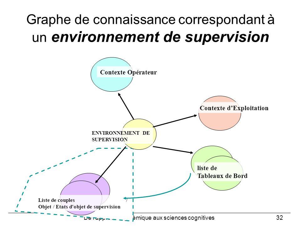 Graphe de connaissance correspondant à un environnement de supervision