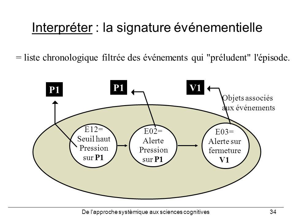 Interpréter : la signature événementielle