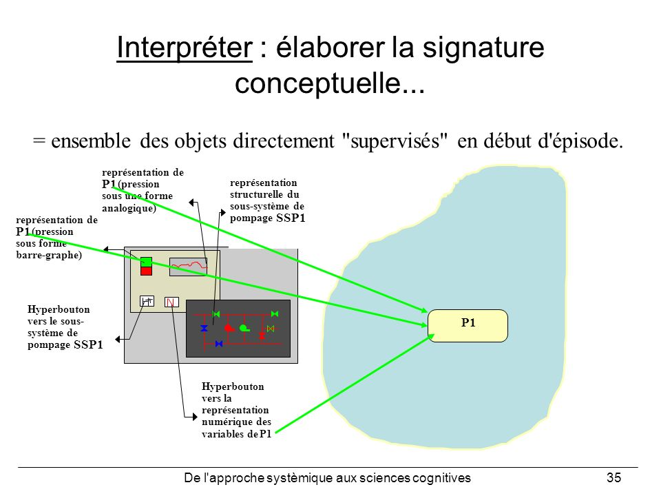 Interpréter : élaborer la signature conceptuelle...