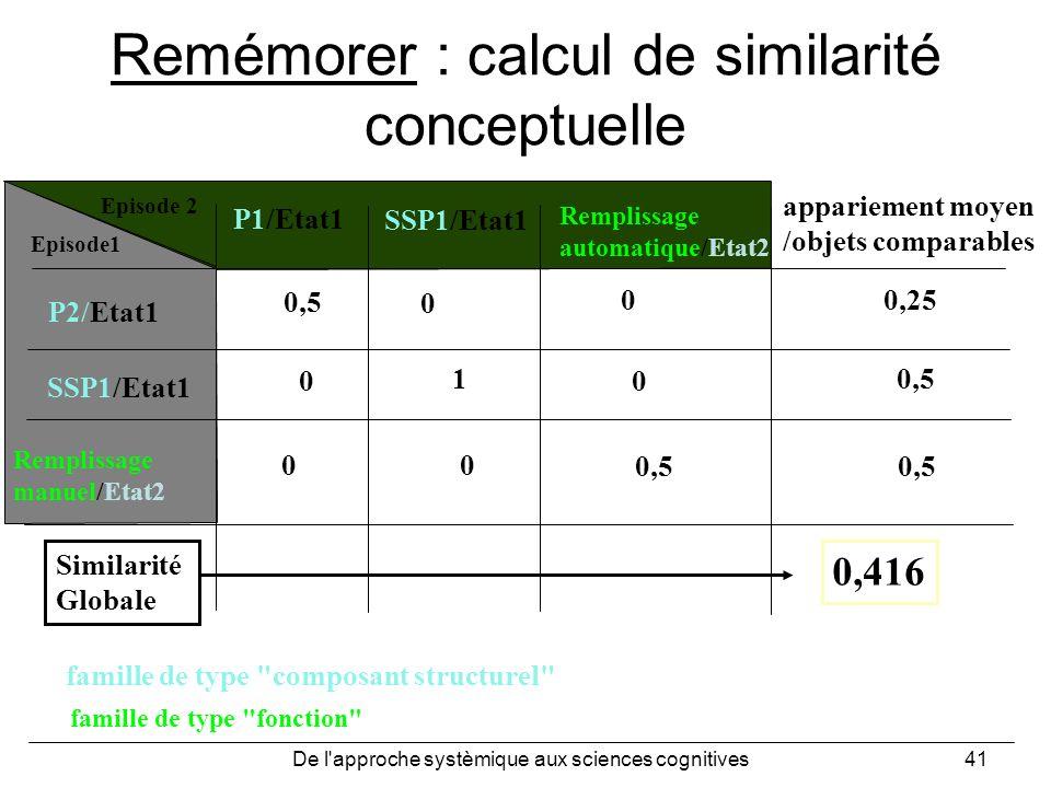 Remémorer : calcul de similarité conceptuelle