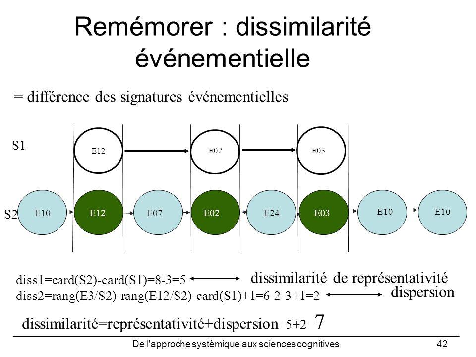 Remémorer : dissimilarité événementielle