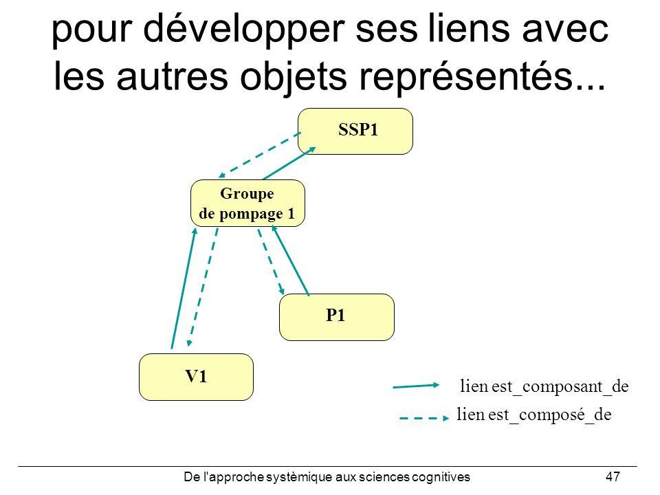 pour développer ses liens avec les autres objets représentés...