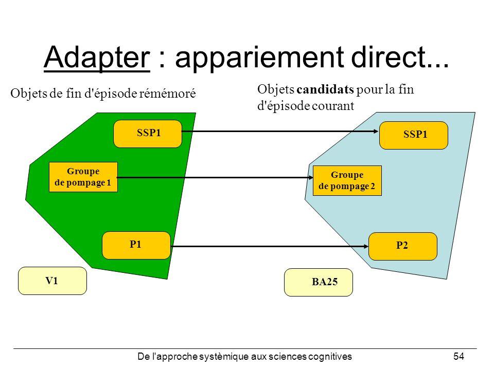 Adapter : appariement direct...