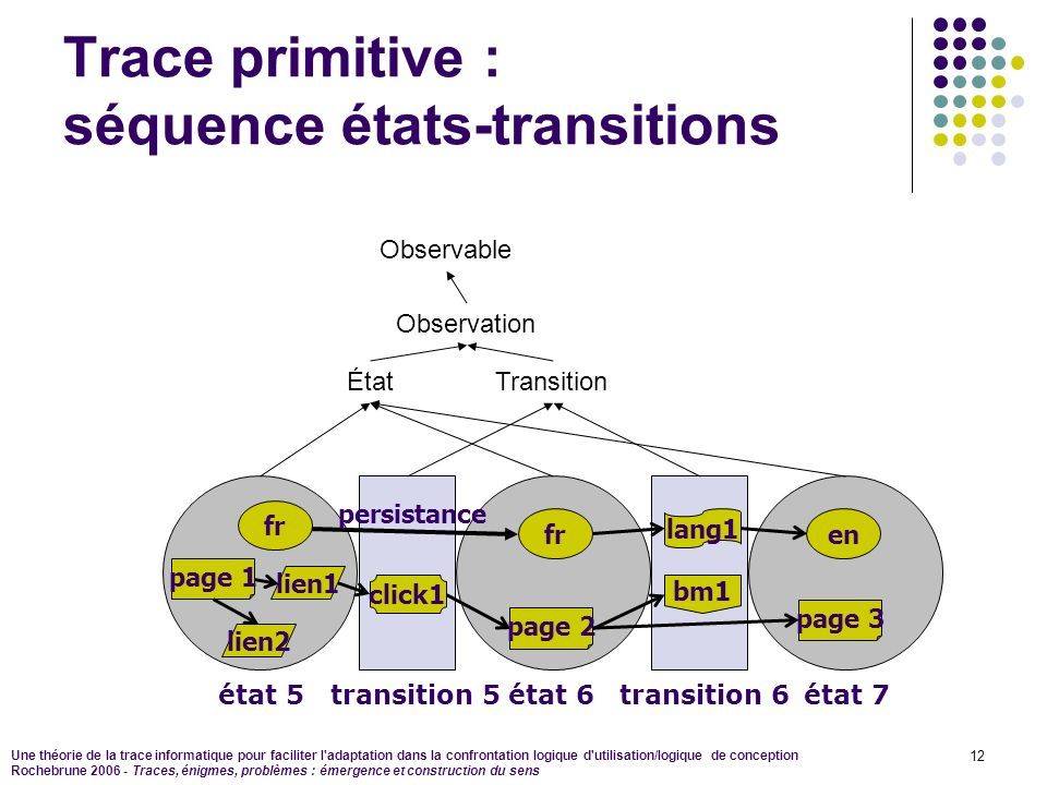 Trace primitive : séquence états-transitions