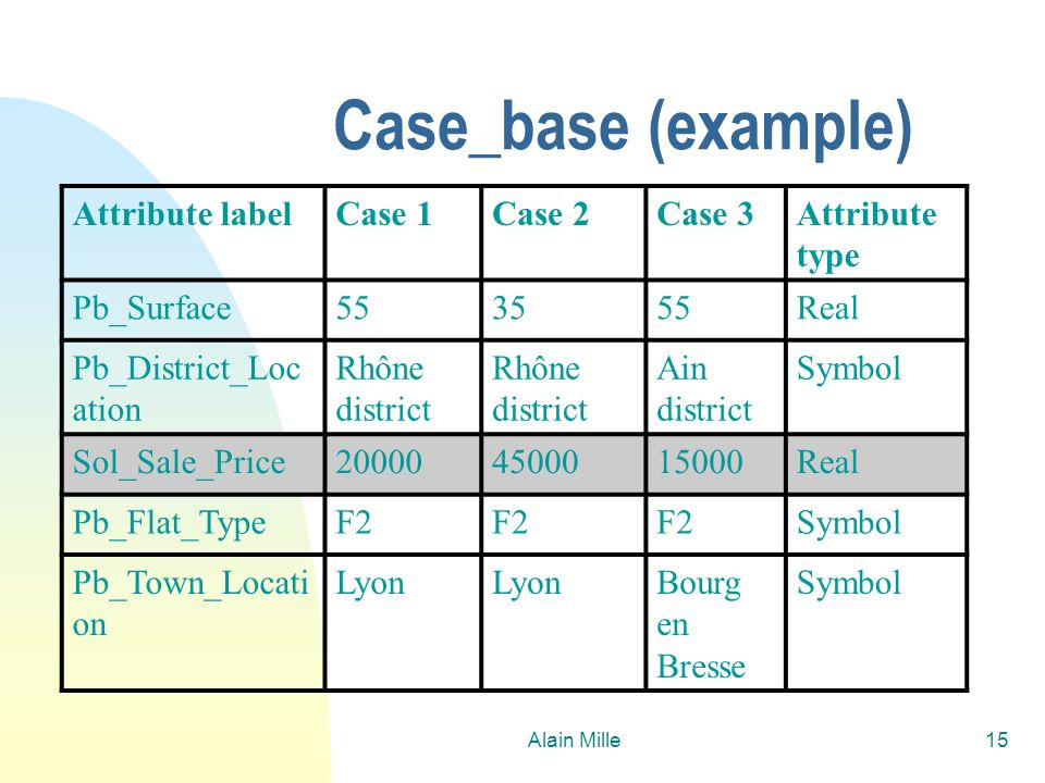 Case_base (example) Attribute label Case 1 Case 2 Case 3