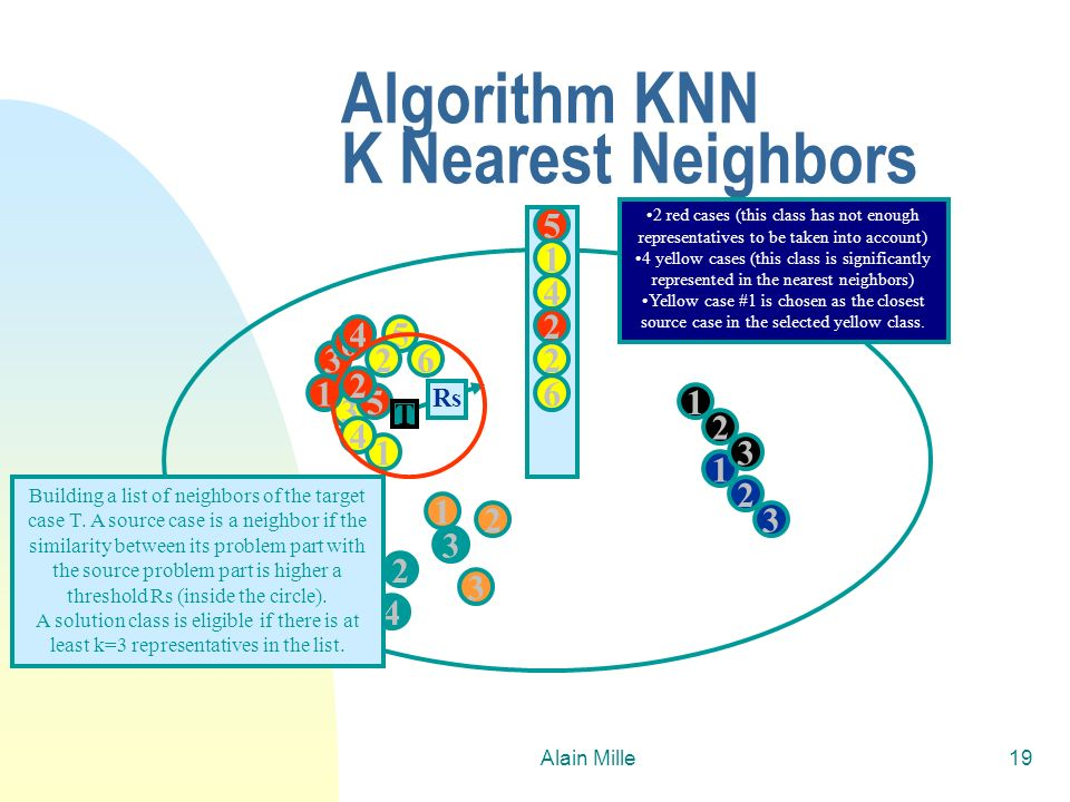 Algorithm KNN K Nearest Neighbors