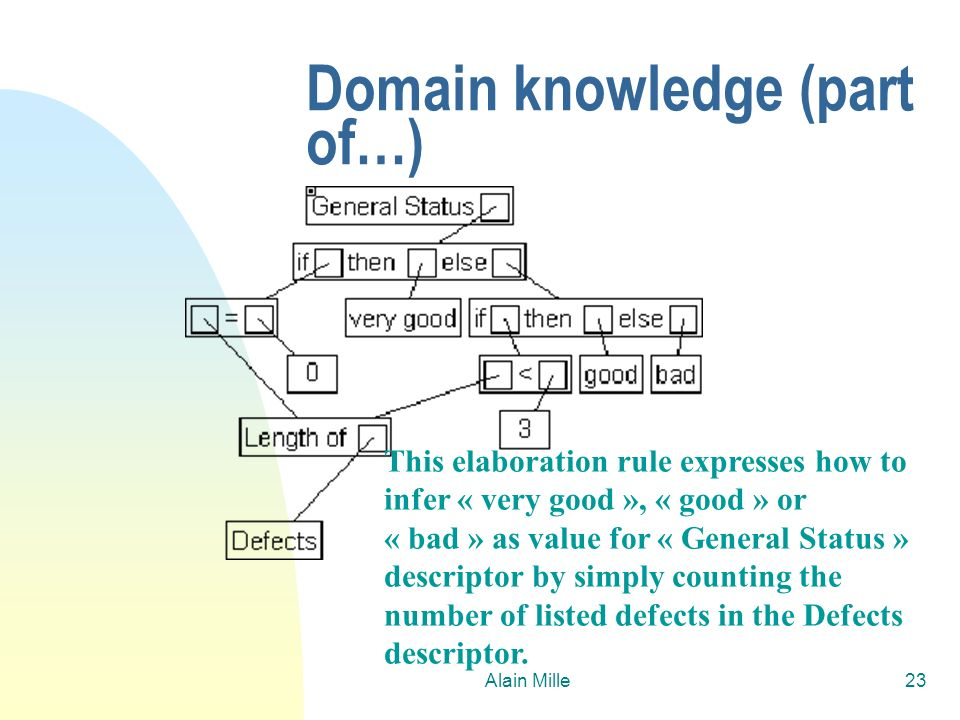 Domain knowledge (part of…)