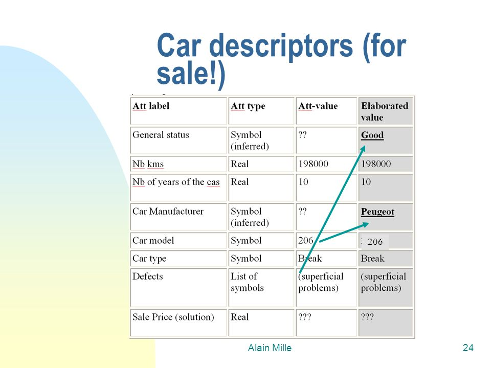 Car descriptors (for sale!)