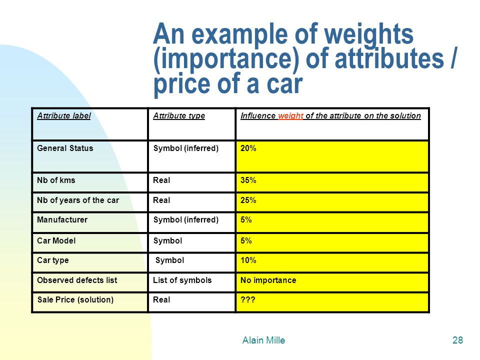 An example of weights (importance) of attributes / price of a car