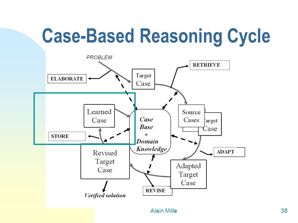 Case-Based Reasoning Cycle