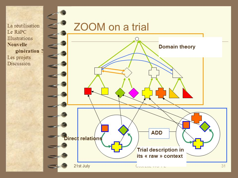 ZOOM on a trial La réutilisation Le RàPC Illustrations Nouvelle