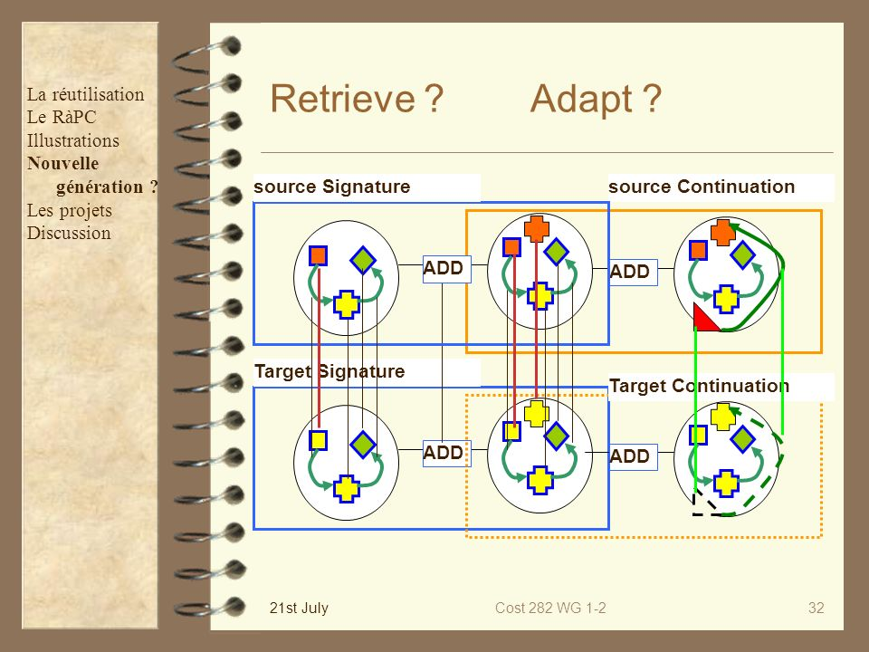 Retrieve Adapt La réutilisation Le RàPC Illustrations Nouvelle