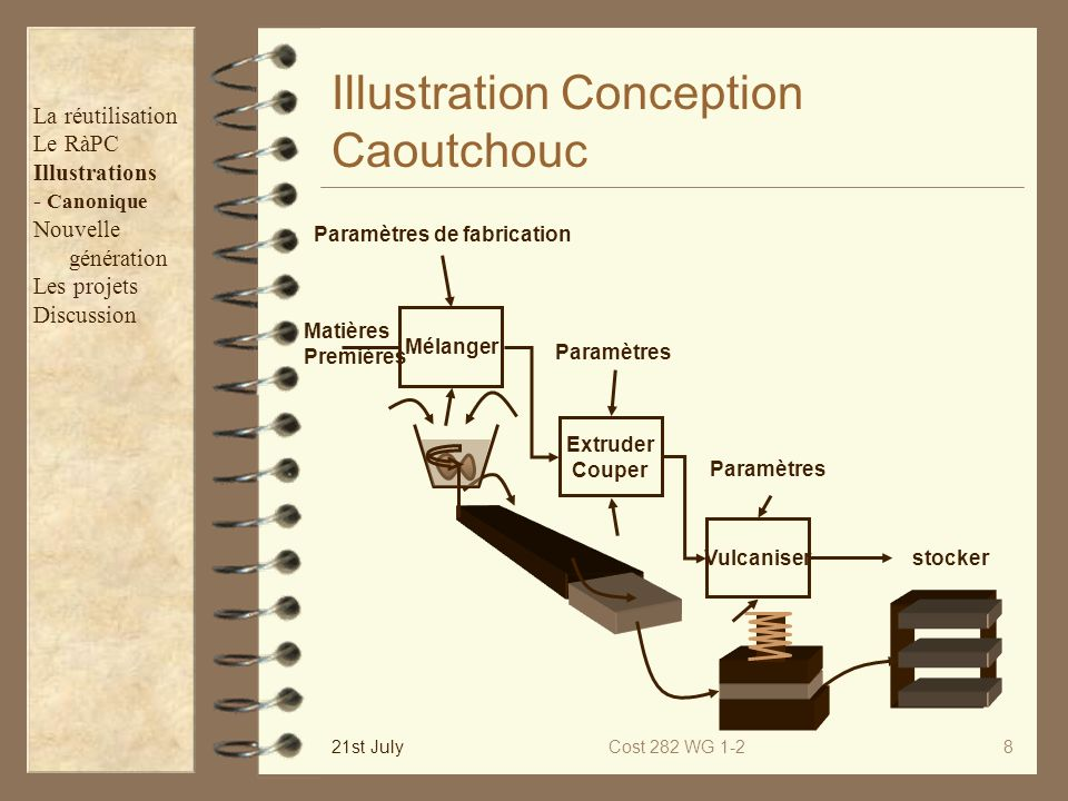 Illustration Conception Caoutchouc