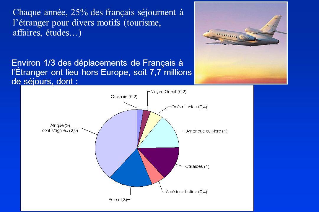 Chaque année, 25% des français séjournent à l'étranger pour divers motifs (tourisme, affaires, études…)
