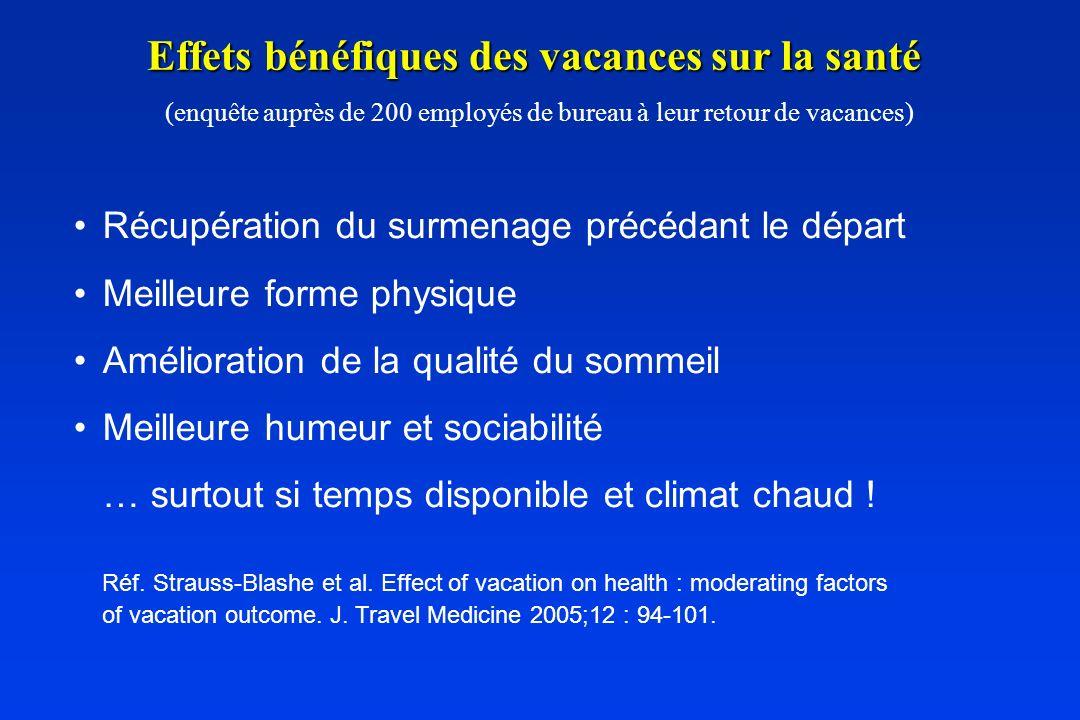 Effets bénéfiques des vacances sur la santé (enquête auprès de 200 employés de bureau à leur retour de vacances)