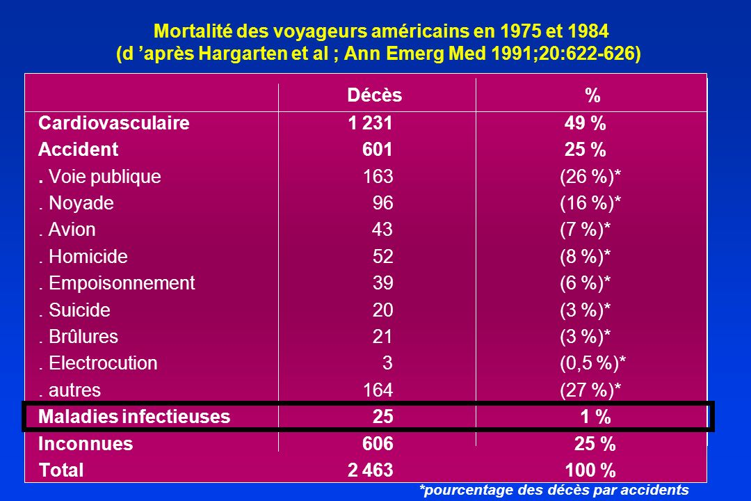 Maladies infectieuses 25 1 % Inconnues 606 25 % Total 2 463 100 %