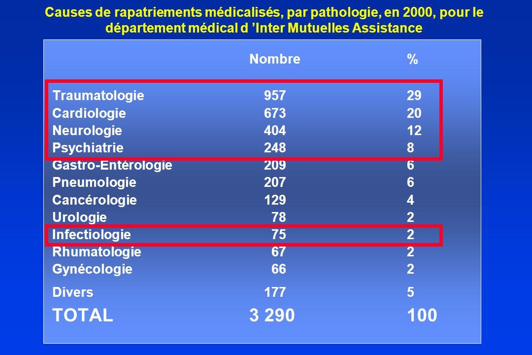 Causes de rapatriements médicalisés, par pathologie, en 2000, pour le département médical d 'Inter Mutuelles Assistance