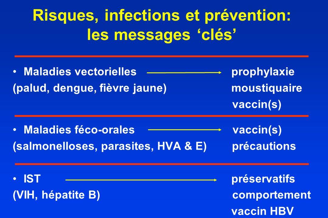 Risques, infections et prévention: les messages 'clés'