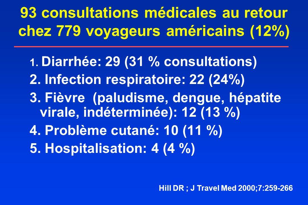 93 consultations médicales au retour chez 779 voyageurs américains (12%)