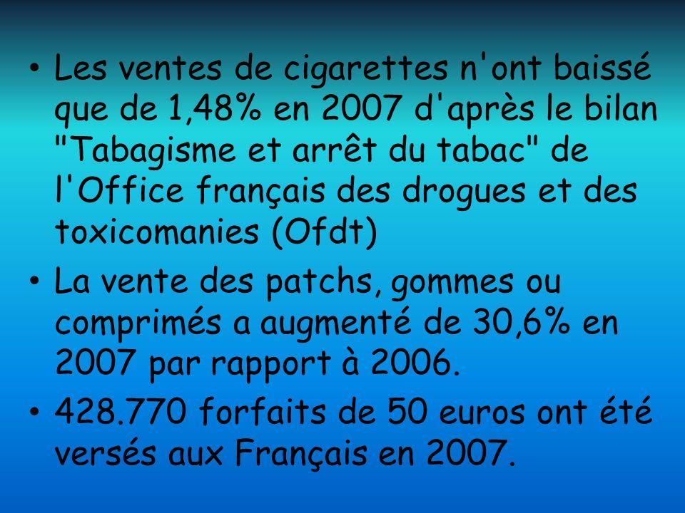 Les ventes de cigarettes n ont baissé que de 1,48% en 2007 d après le bilan Tabagisme et arrêt du tabac de l Office français des drogues et des toxicomanies (Ofdt)