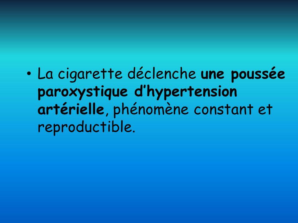 La cigarette déclenche une poussée paroxystique d'hypertension artérielle, phénomène constant et reproductible.