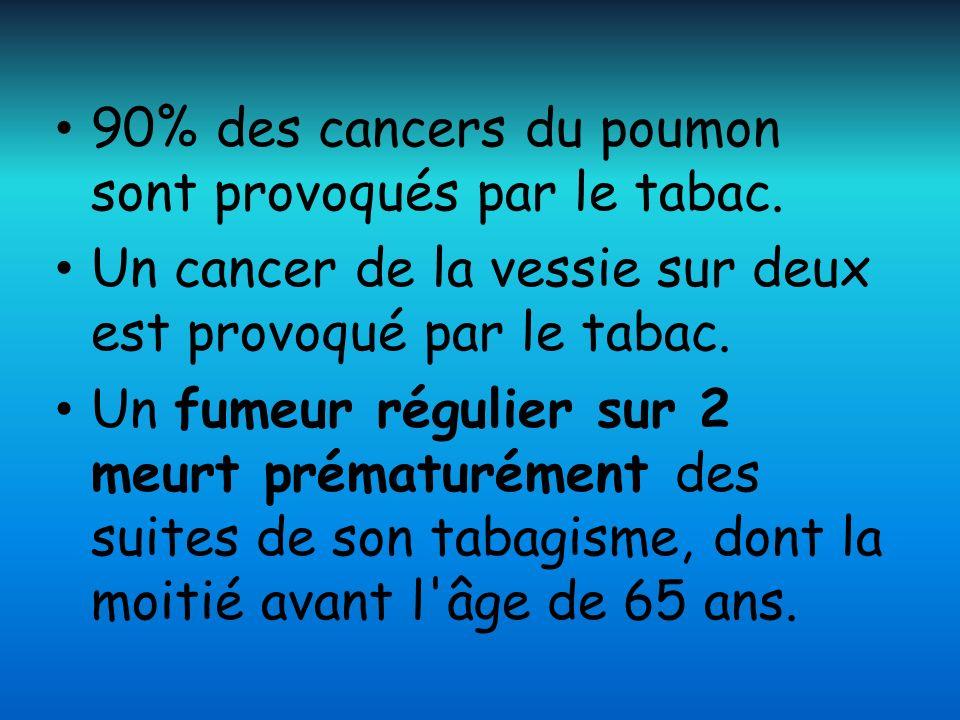 90% des cancers du poumon sont provoqués par le tabac.