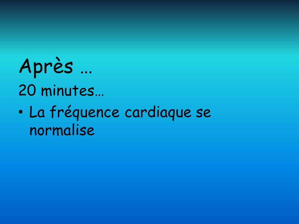 Après … 20 minutes… La fréquence cardiaque se normalise
