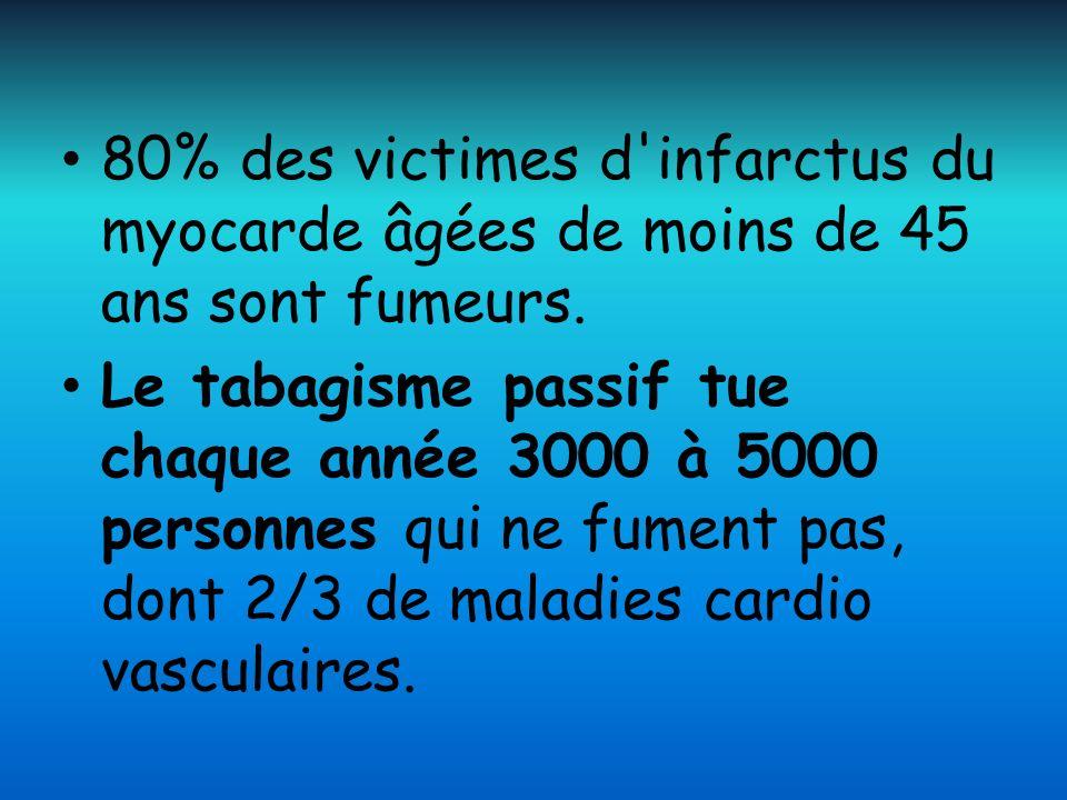 80% des victimes d infarctus du myocarde âgées de moins de 45 ans sont fumeurs.