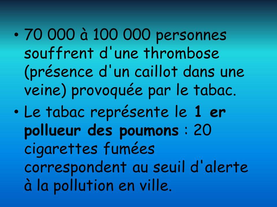 70 000 à 100 000 personnes souffrent d une thrombose (présence d un caillot dans une veine) provoquée par le tabac.