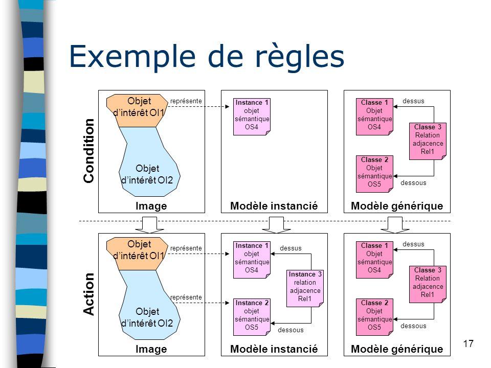 Exemple de règles Condition Action Image Modèle instancié