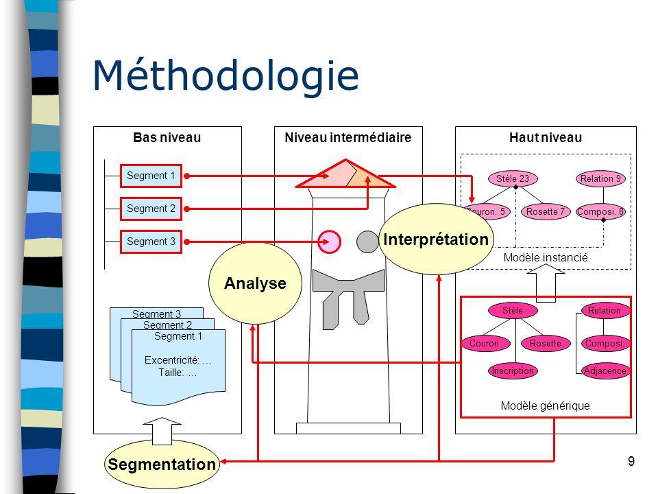 Méthodologie Interprétation Analyse Segmentation Bas niveau