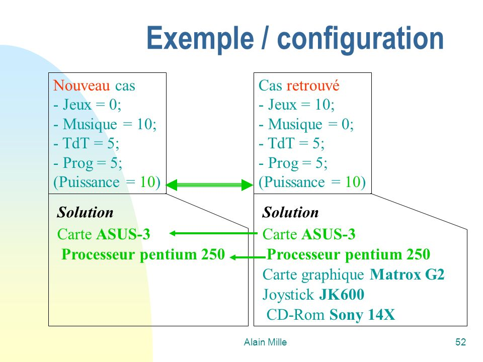 Exemple / configuration