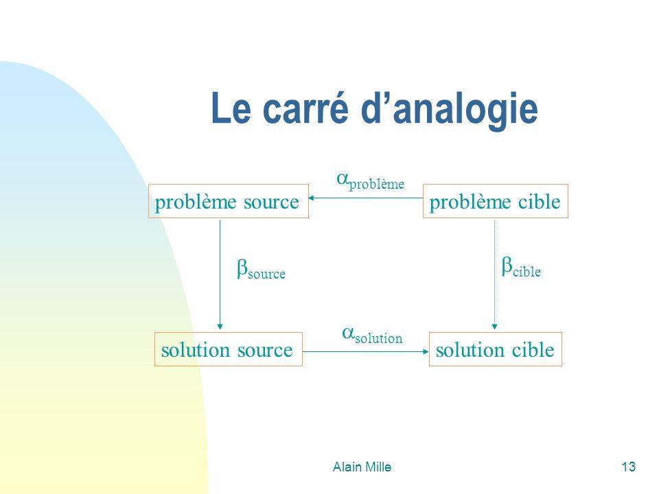 Le carré d'analogie problème cible solution cible problème source