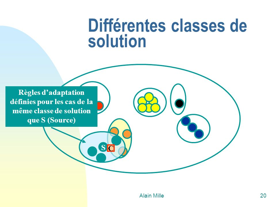 Différentes classes de solution