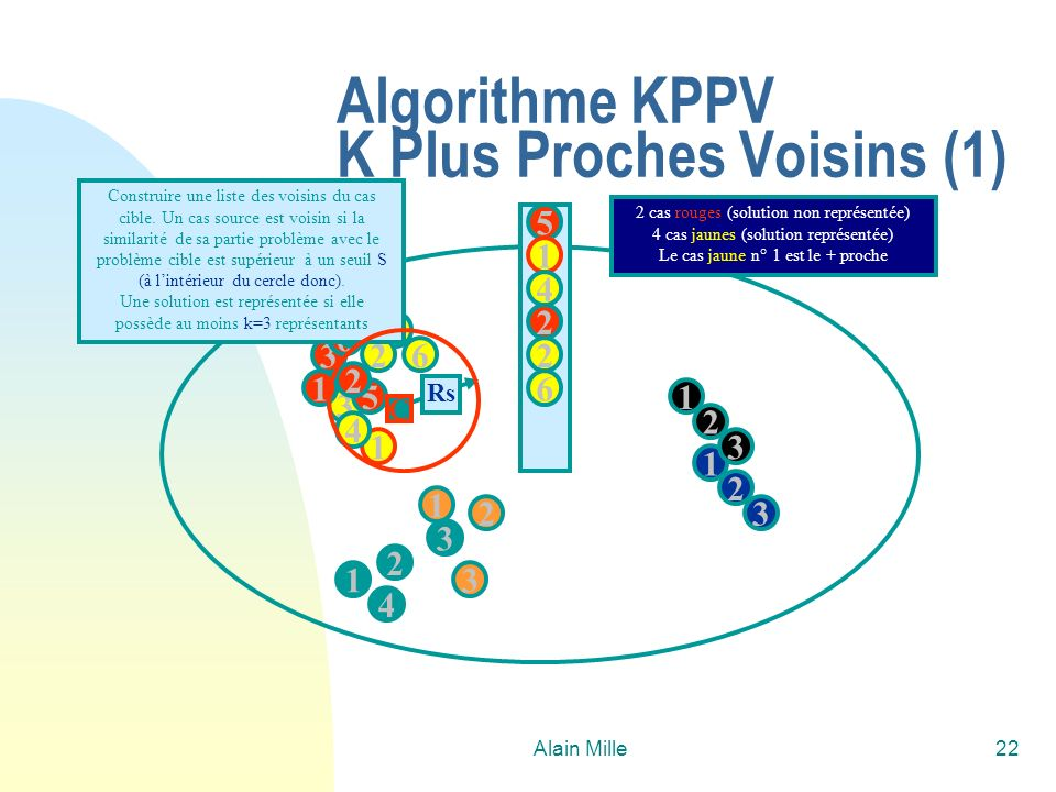 Algorithme KPPV K Plus Proches Voisins (1)